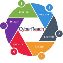 Cyber Security Huntsville Al CyberReach Process